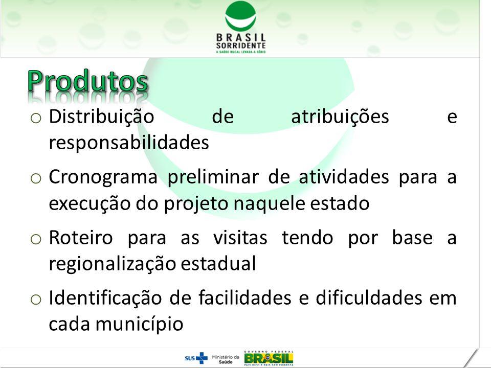 Produtos Distribuição de atribuições e responsabilidades