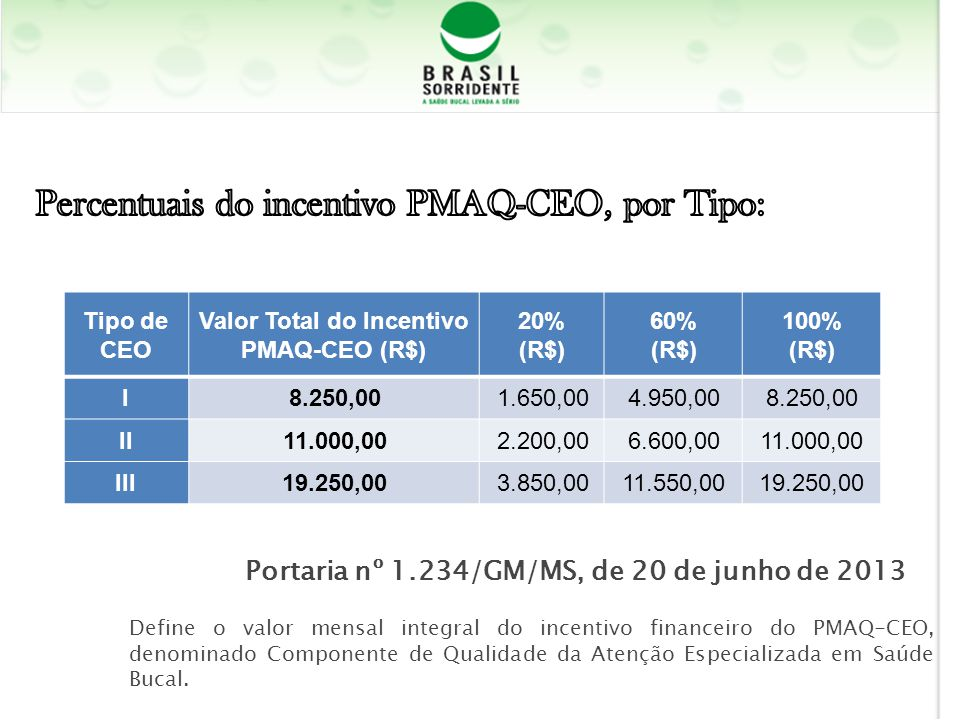 Valor Total do Incentivo PMAQ-CEO (R$)