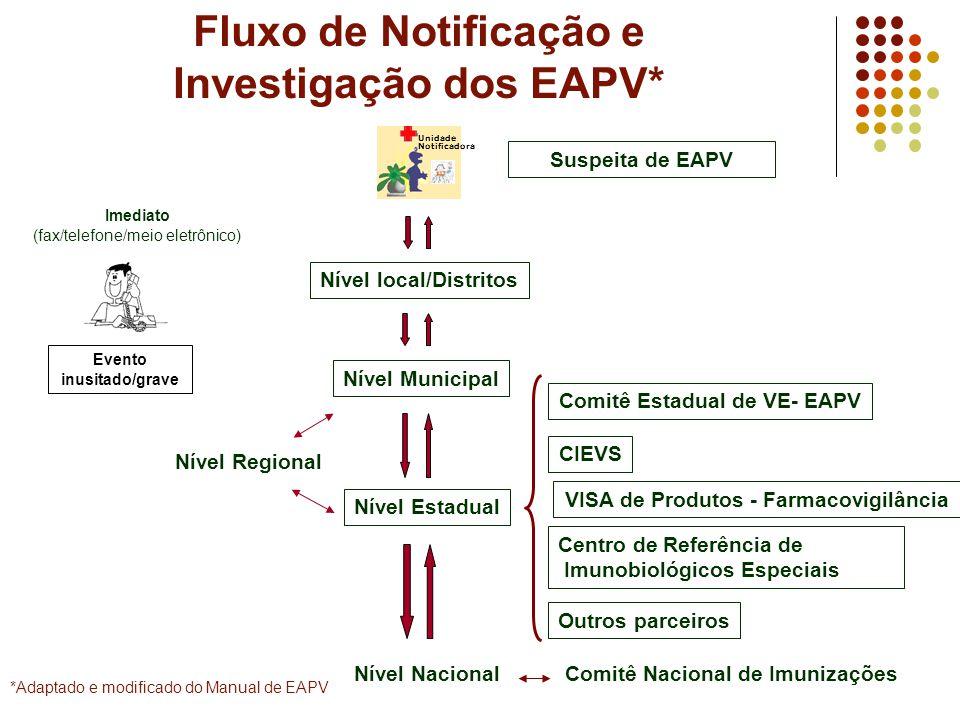 Fluxo de Notificação e Investigação dos EAPV* Suspeita de EAPV