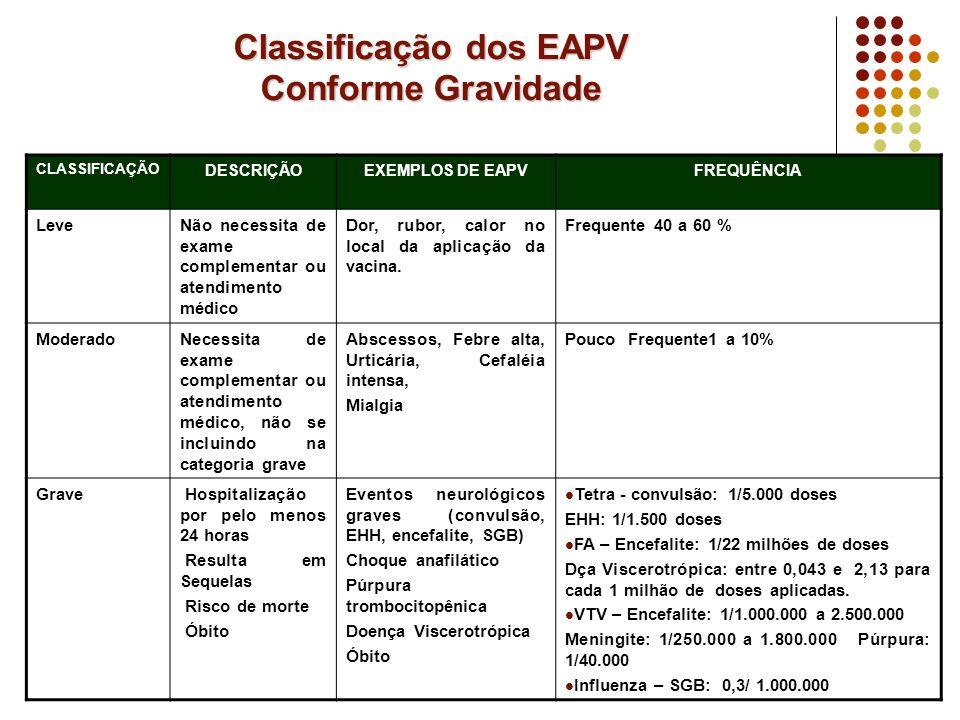 Classificação dos EAPV Conforme Gravidade
