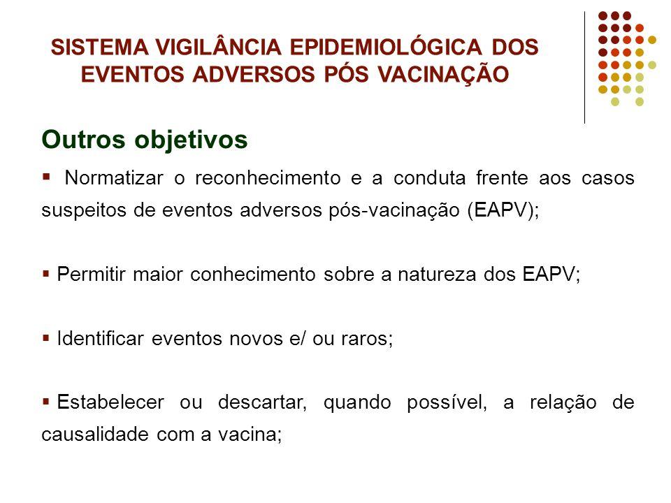 SISTEMA VIGILÂNCIA EPIDEMIOLÓGICA DOS EVENTOS ADVERSOS PÓS VACINAÇÃO