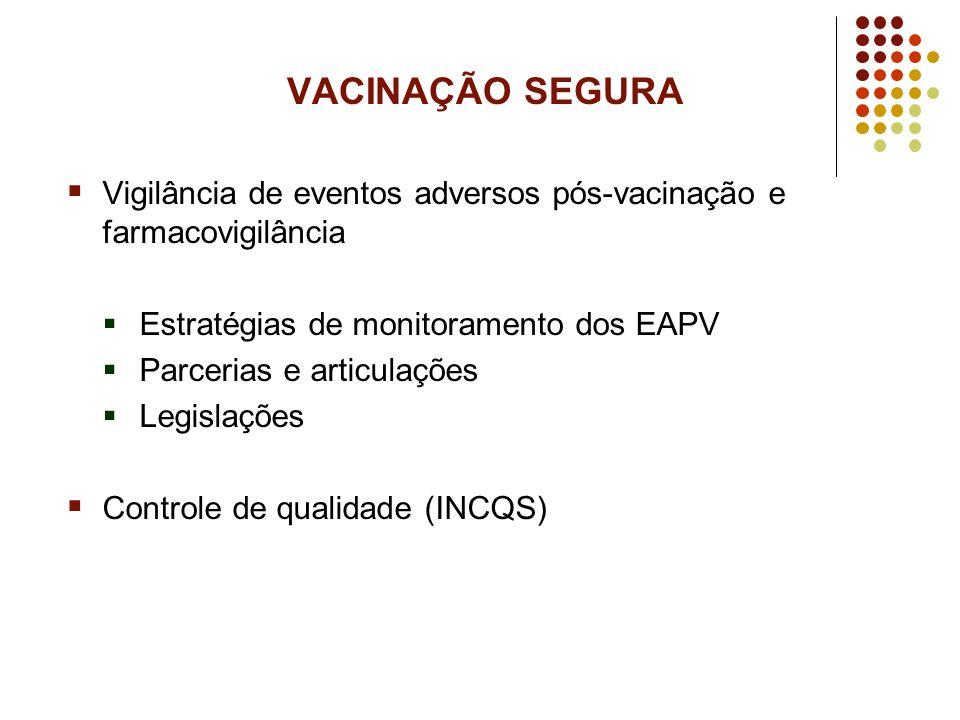 VACINAÇÃO SEGURA Vigilância de eventos adversos pós-vacinação e farmacovigilância. Estratégias de monitoramento dos EAPV.