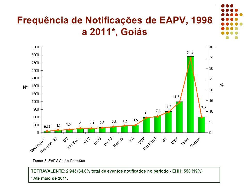 Frequência de Notificações de EAPV, 1998 a 2011*, Goiás