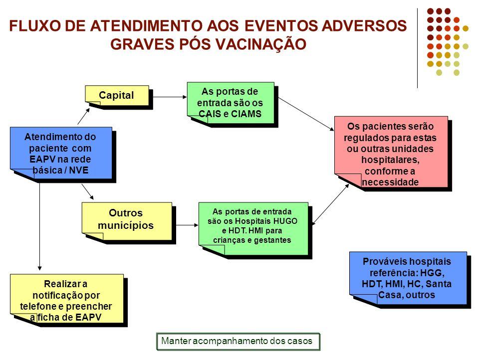FLUXO DE ATENDIMENTO AOS EVENTOS ADVERSOS GRAVES PÓS VACINAÇÃO