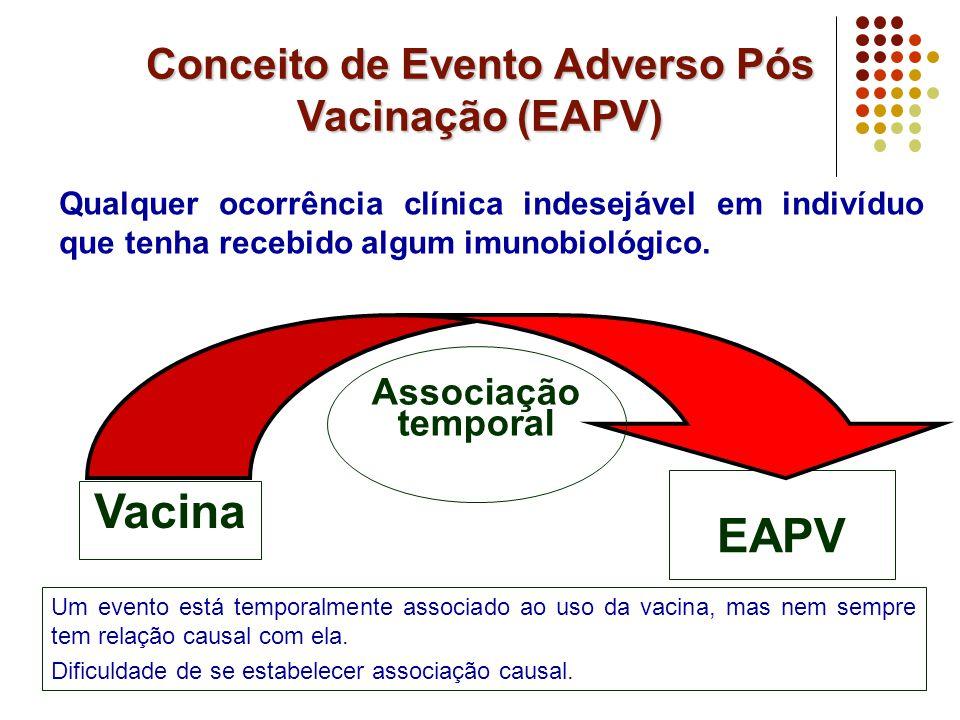 Conceito de Evento Adverso Pós Vacinação (EAPV)