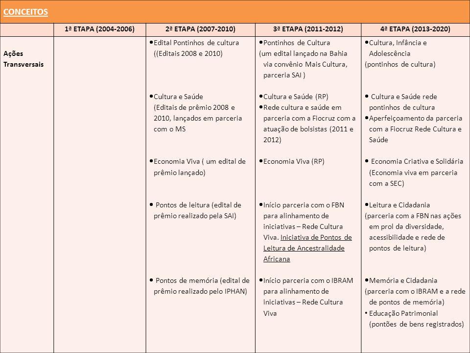 CONCEITOS 1ª ETAPA (2004-2006) 2ª ETAPA (2007-2010)