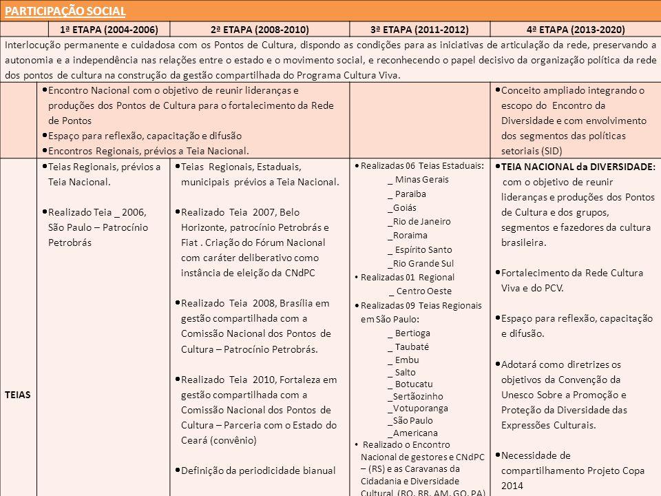 PARTICIPAÇÃO SOCIAL 1ª ETAPA (2004-2006) 2ª ETAPA (2008-2010)