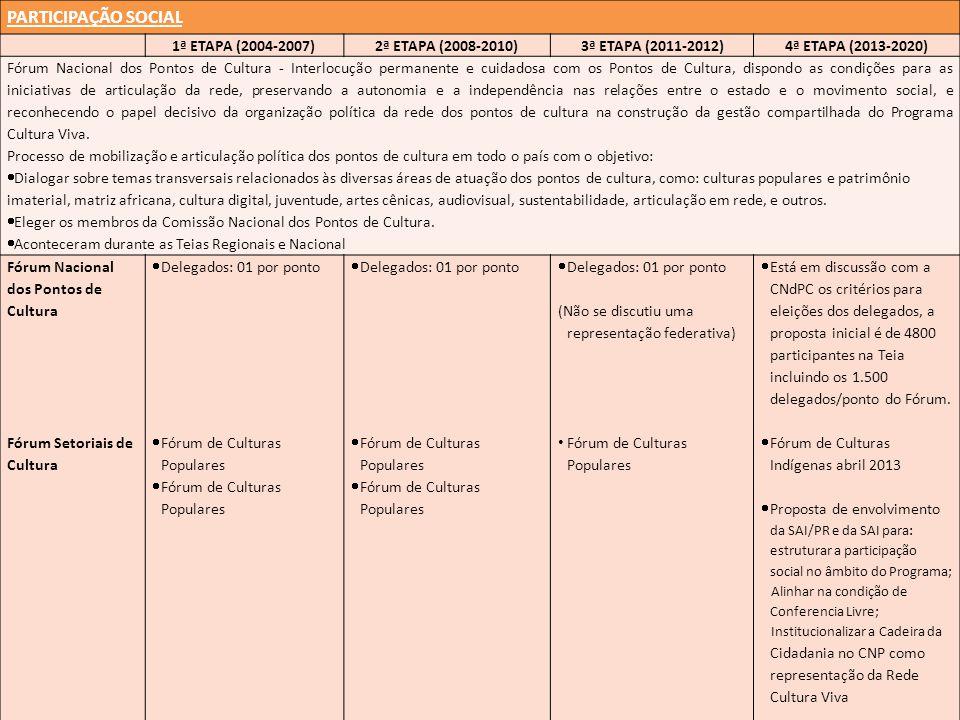 PARTICIPAÇÃO SOCIAL 1ª ETAPA (2004-2007) 2ª ETAPA (2008-2010)