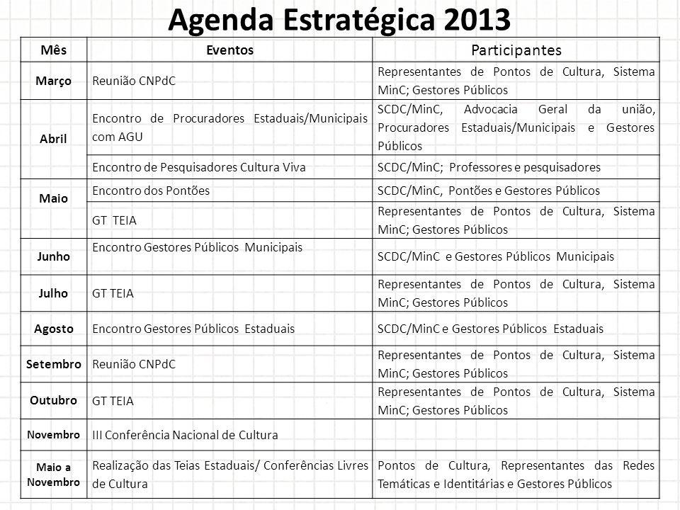 Agenda Estratégica 2013 Participantes Mês Eventos Março Reunião CNPdC