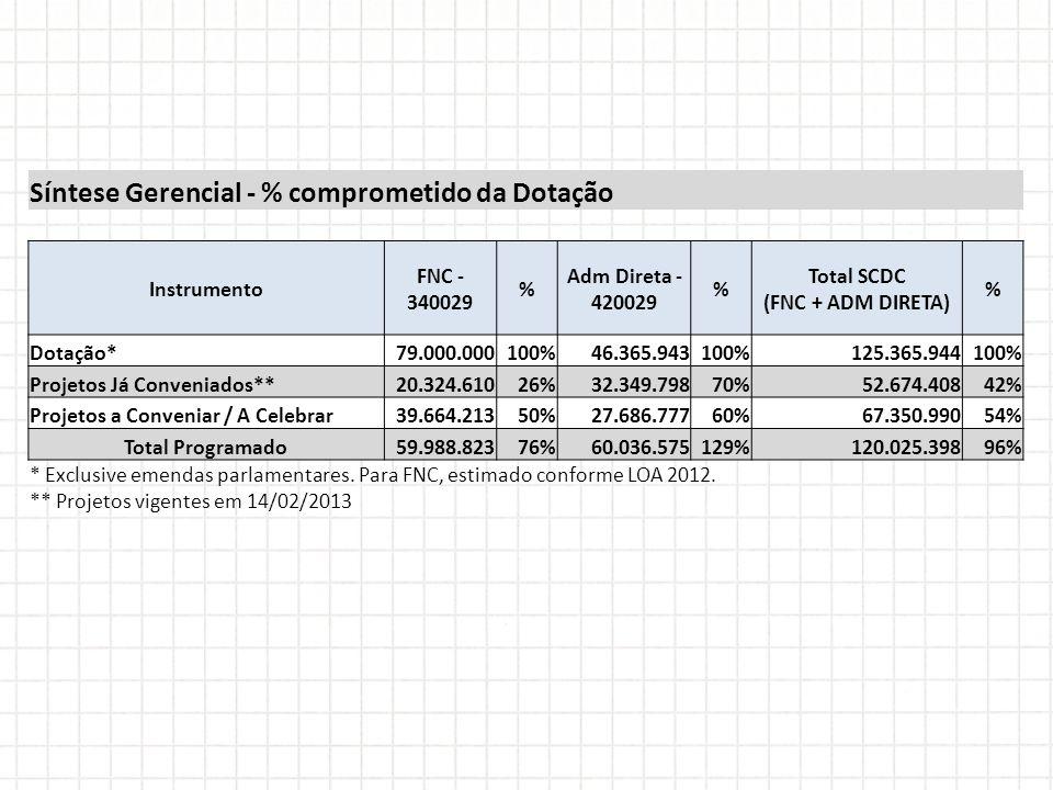 Total SCDC (FNC + ADM DIRETA)
