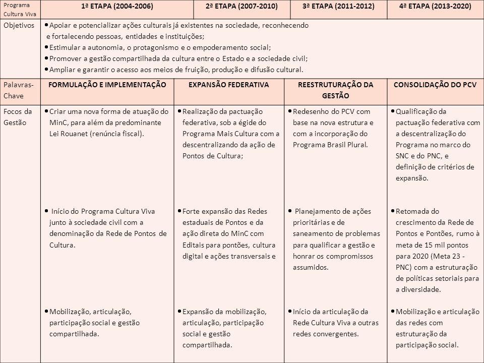 FORMULAÇÃO E IMPLEMENTAÇÃO REESTRUTURAÇÃO DA GESTÃO