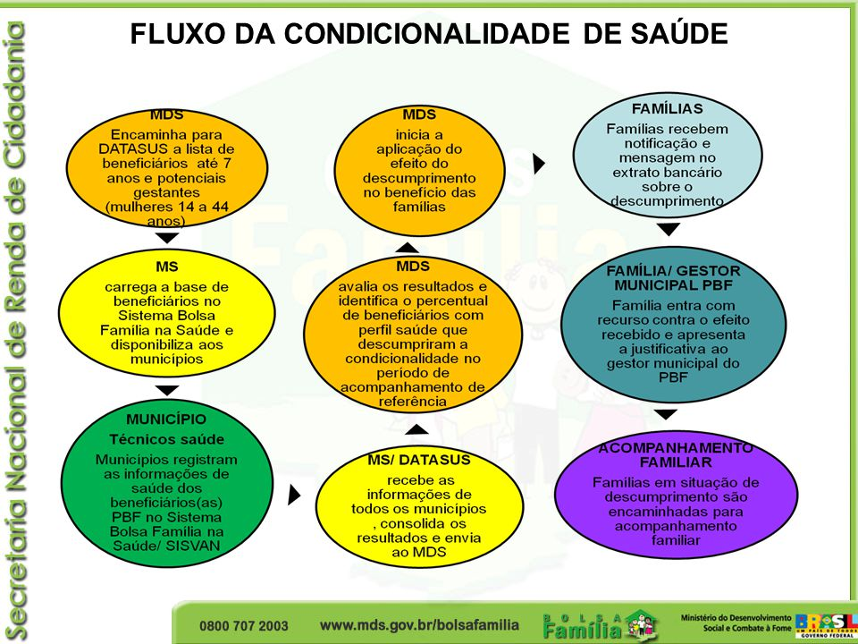 FLUXO DA CONDICIONALIDADE DE SAÚDE