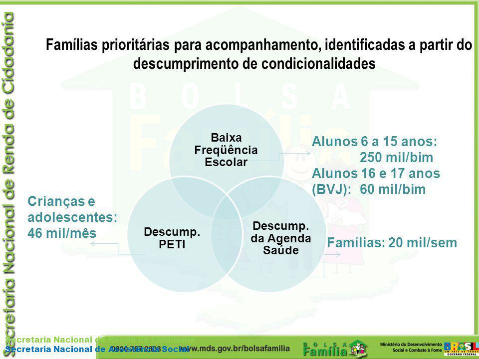Baixa Freqüência Escolar Descump. da Agenda Saúde