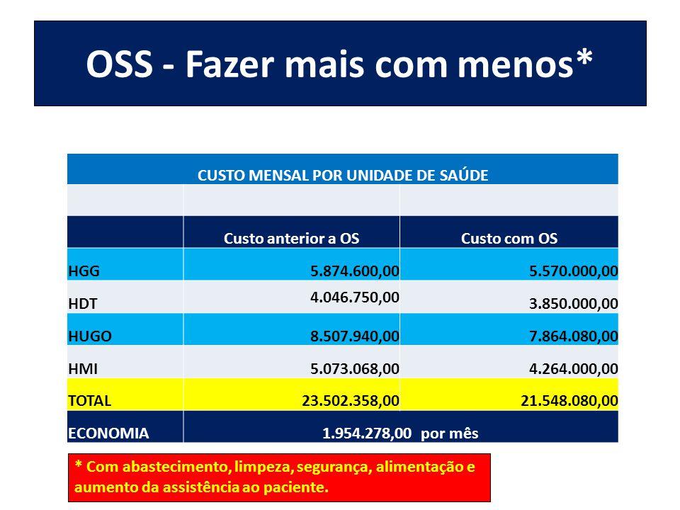 OSS - Fazer mais com menos*