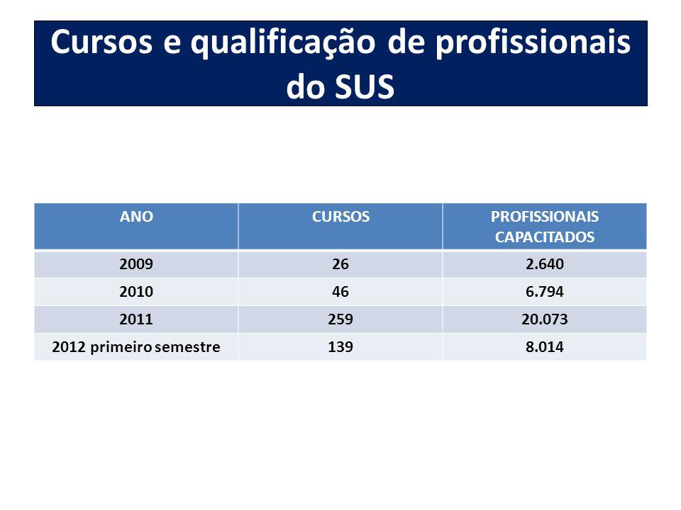 Cursos e qualificação de profissionais do SUS