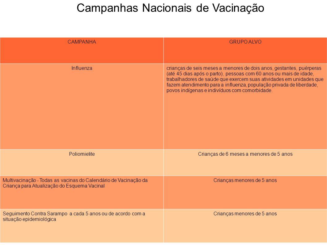 Campanhas Nacionais de Vacinação