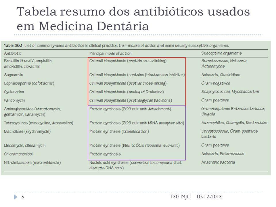 Tabela resumo dos antibióticos usados em Medicina Dentária
