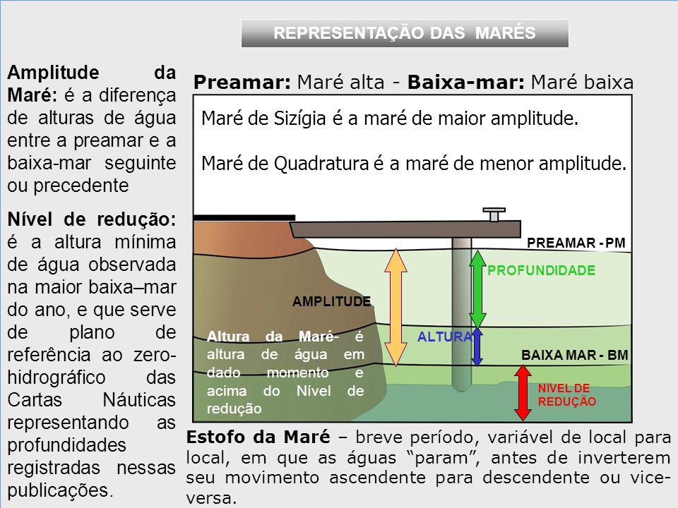 Preamar: Maré alta - Baixa-mar: Maré baixa
