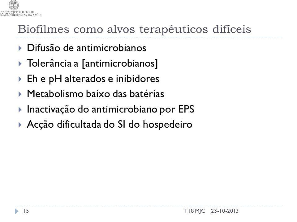 Biofilmes como alvos terapêuticos difíceis