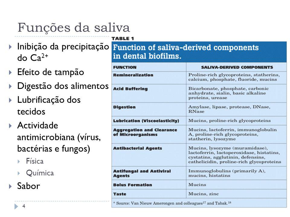 Funções da saliva Inibição da precipitação do Ca2+ Efeito de tampão