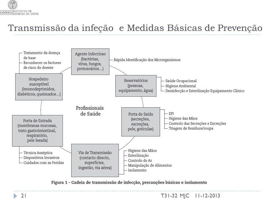 Transmissão da infeção e Medidas Básicas de Prevenção