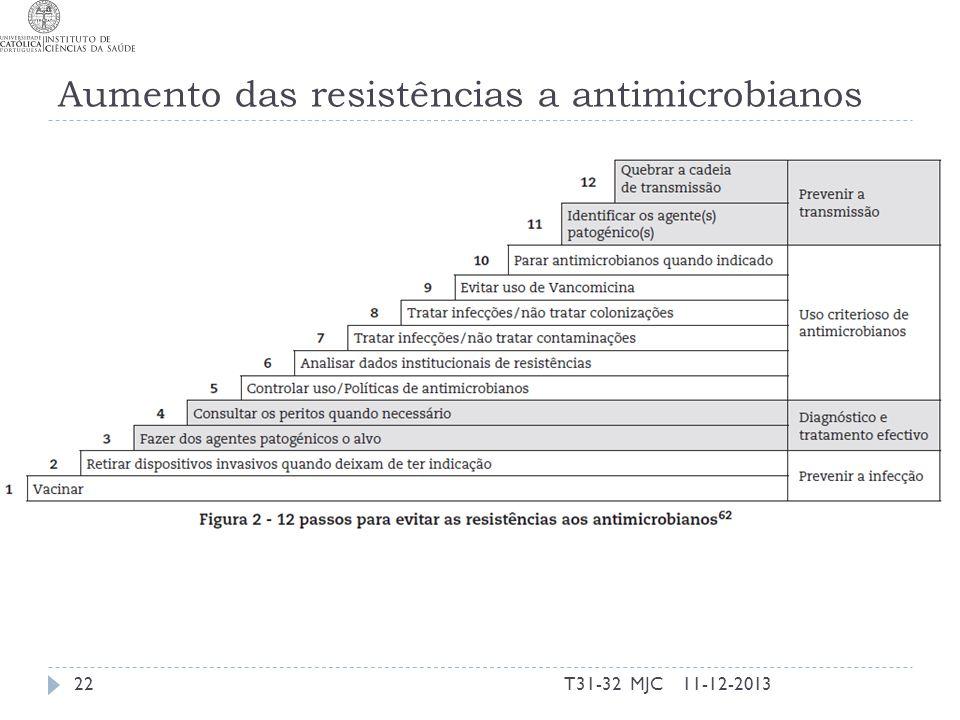 Aumento das resistências a antimicrobianos