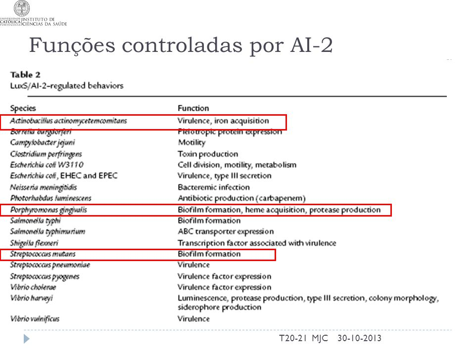 Funções controladas por AI-2