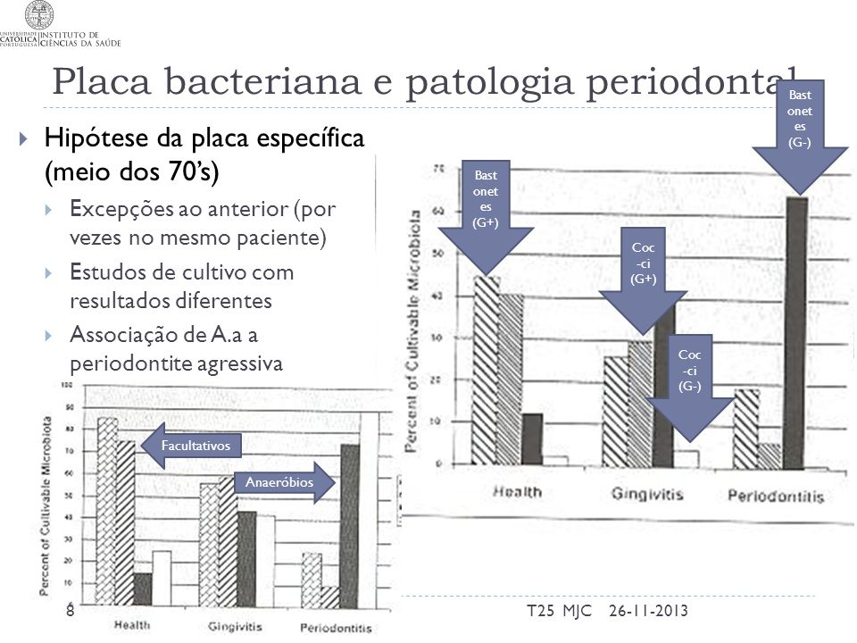 Placa bacteriana e patologia periodontal
