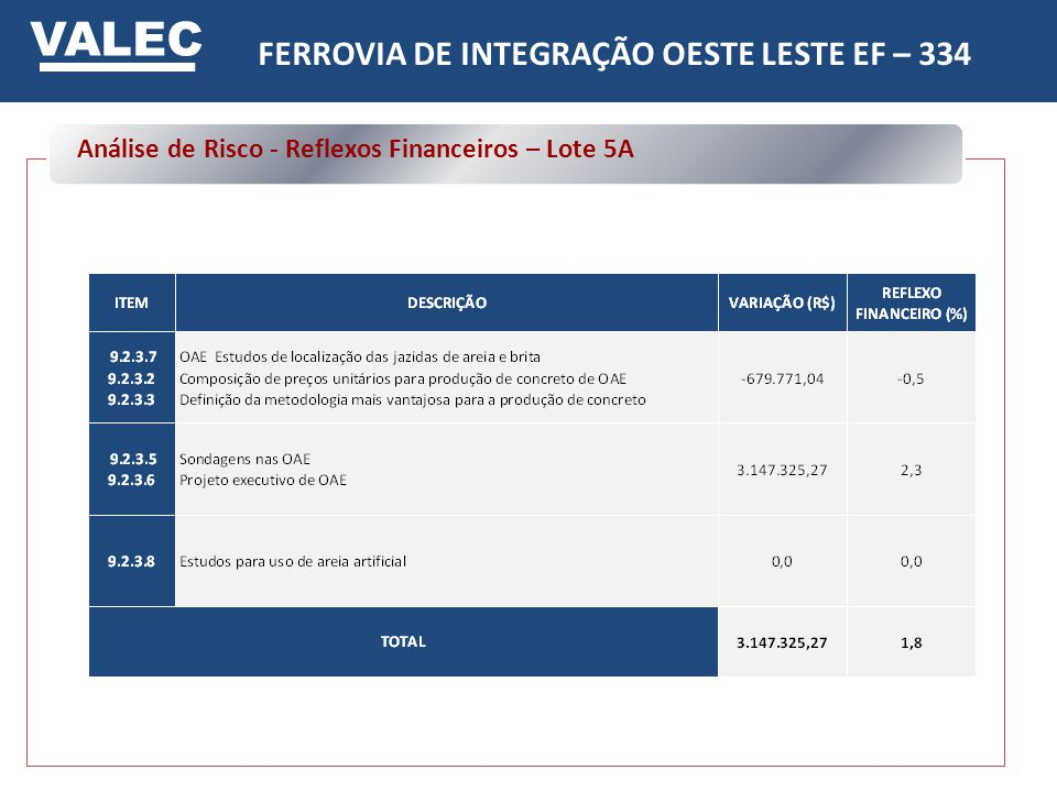 FERROVIA DE INTEGRAÇÃO OESTE LESTE EF – 334