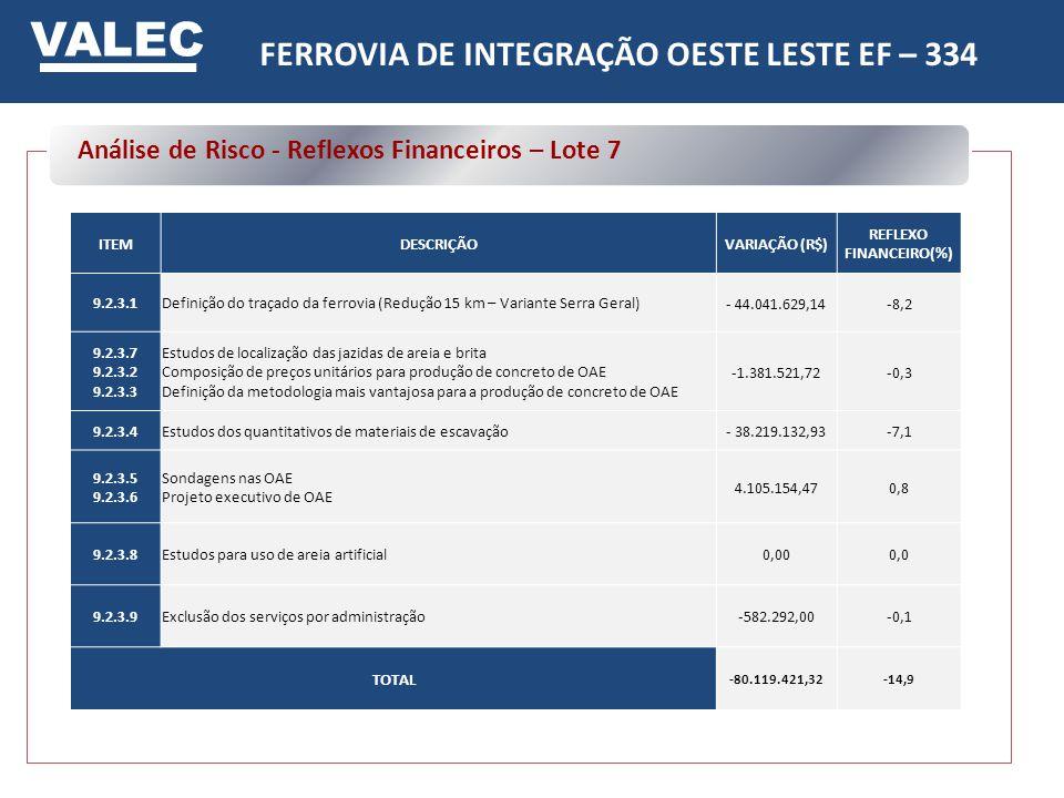 FERROVIA DE INTEGRAÇÃO OESTE LESTE EF – 334 REFLEXO FINANCEIRO(%)