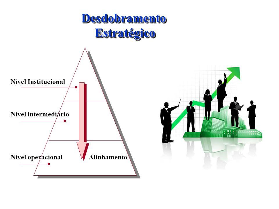 Desdobramento Estratégico