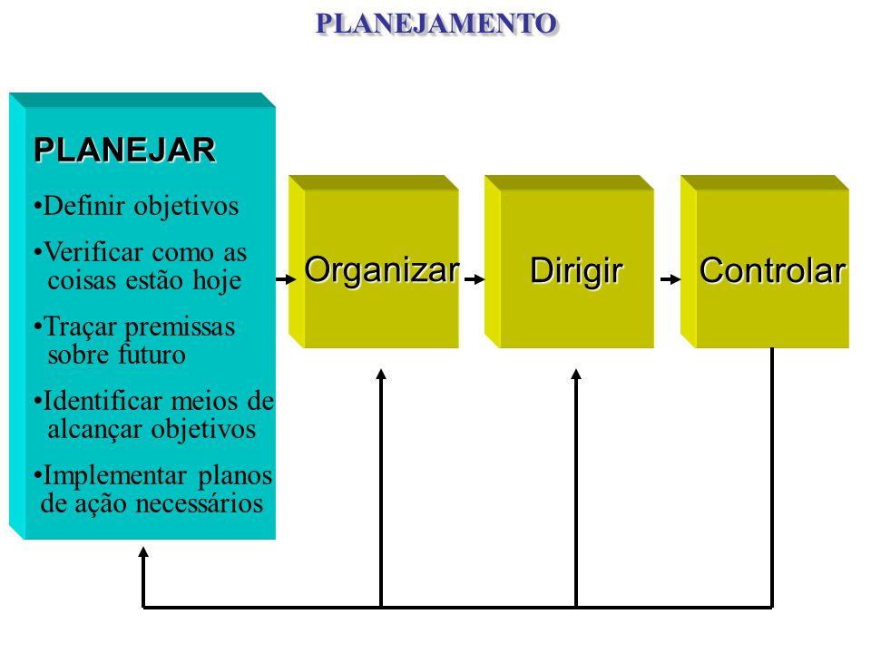 Organizar Dirigir Controlar PLANEJAR PLANEJAMENTO Definir objetivos