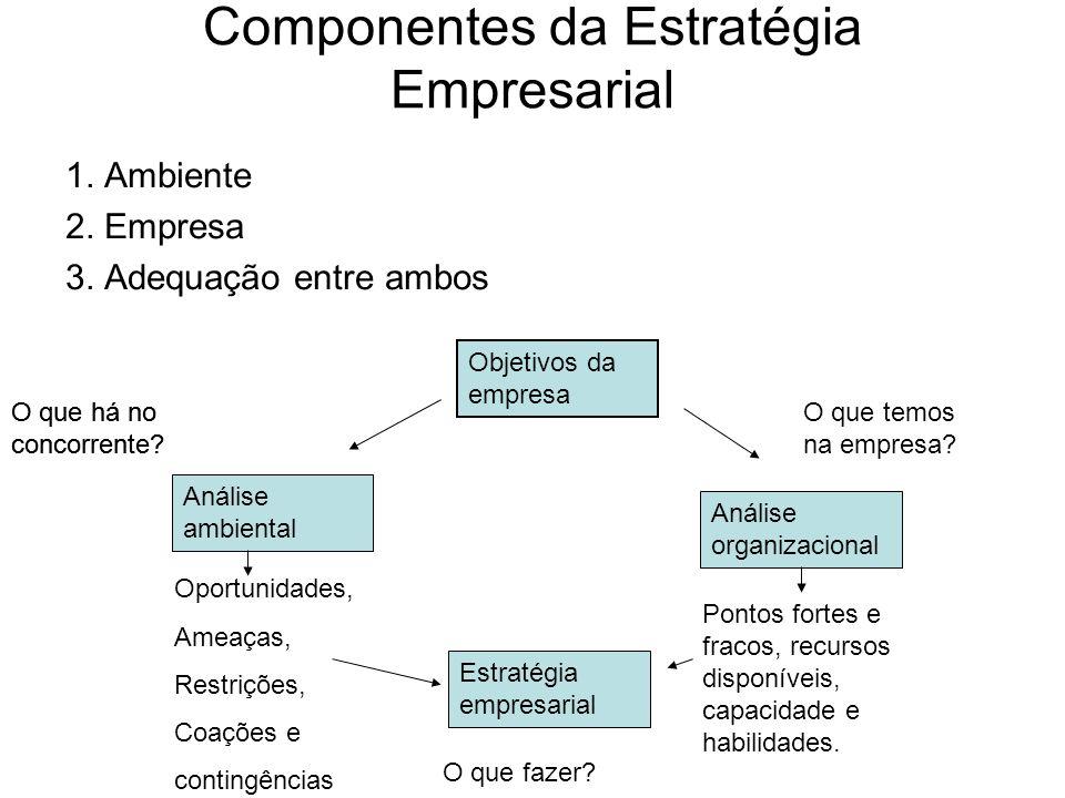 Componentes da Estratégia Empresarial