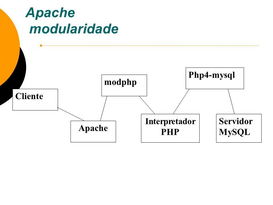 Apache modularidade Php4-mysql modphp Cliente Servidor MySQL Apache