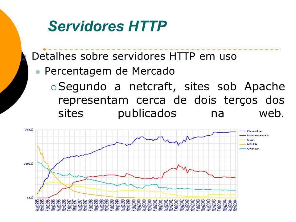 Servidores HTTP Detalhes sobre servidores HTTP em uso. Percentagem de Mercado.