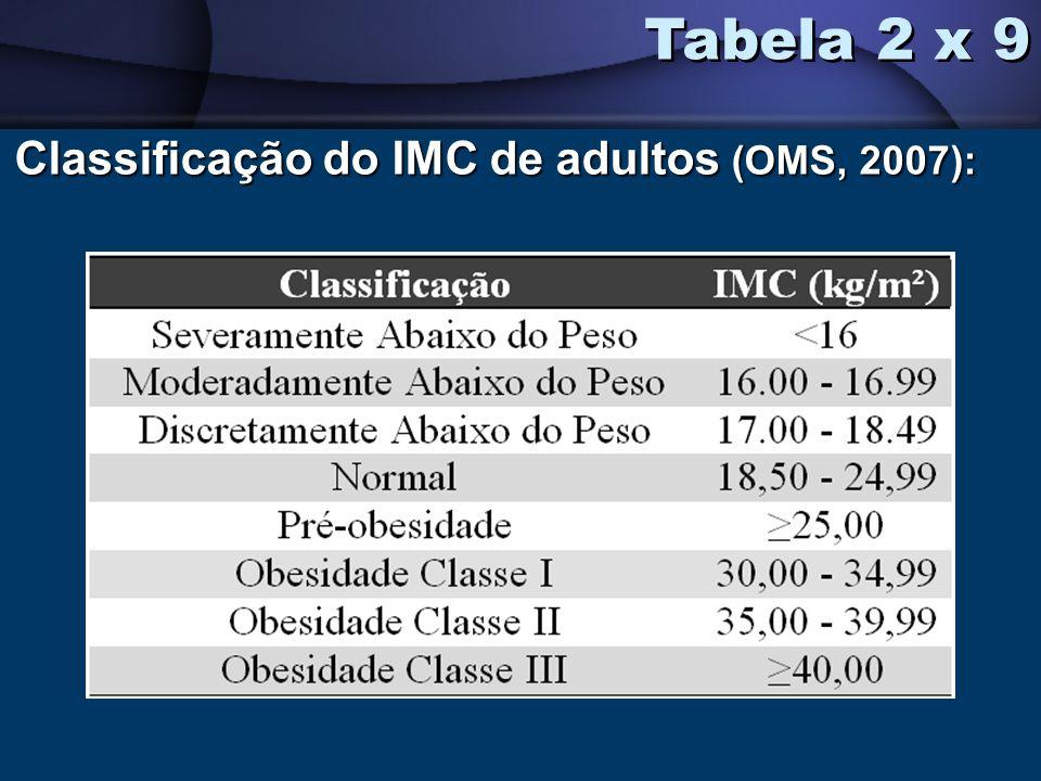 Tabela 2 x 9 Classificação do IMC de adultos (OMS, 2007):