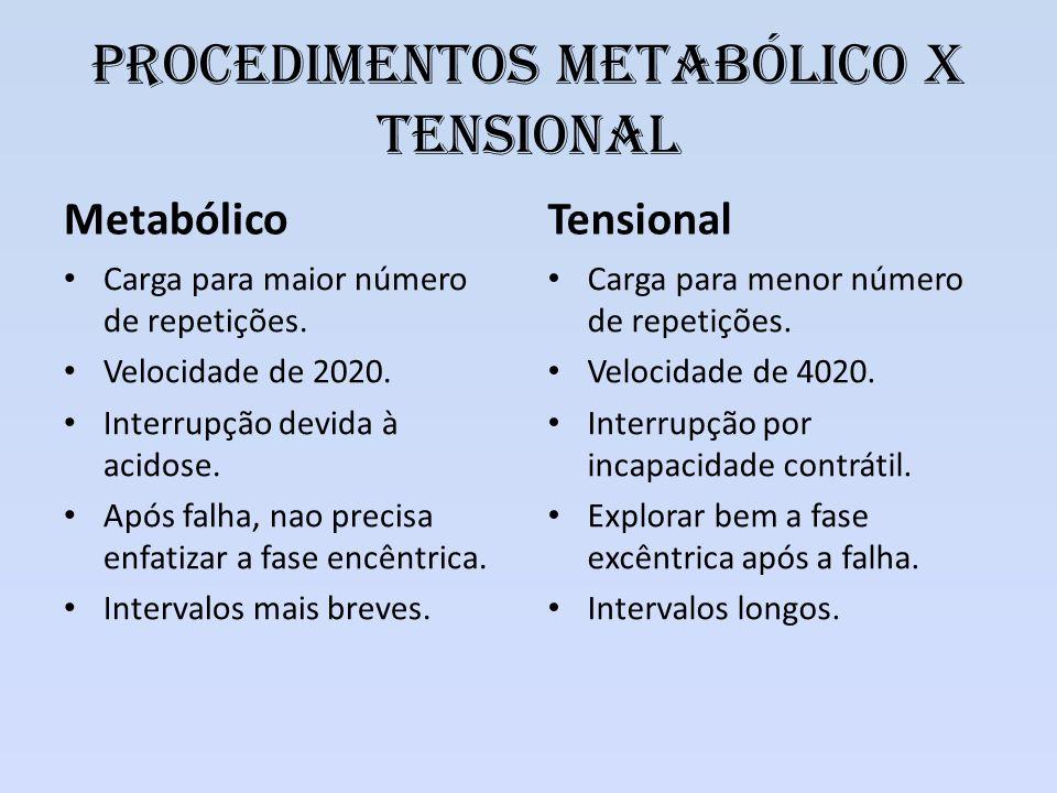 Procedimentos Metabólico x tensional