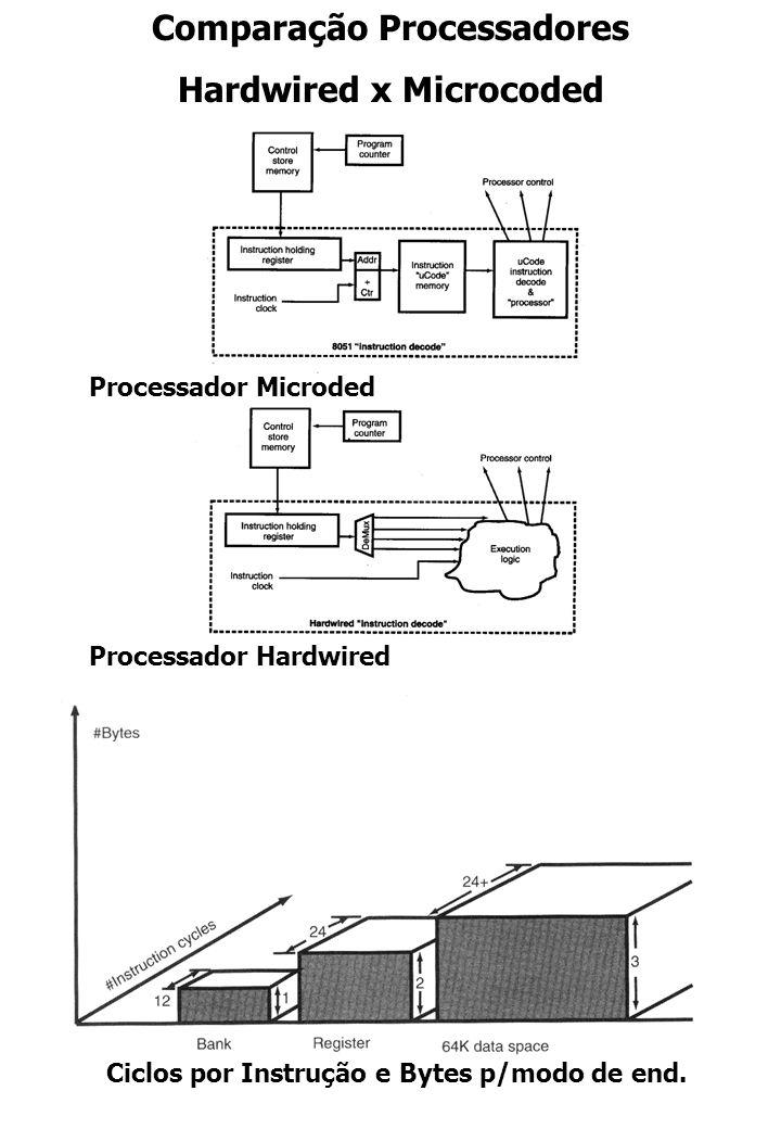 Comparação Processadores Hardwired x Microcoded