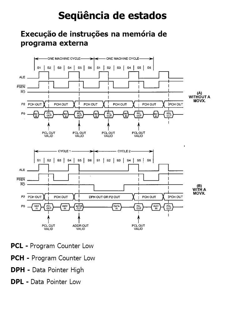 Seqüência de estados Execução de instruções na memória de programa externa. PCL - Program Counter Low.