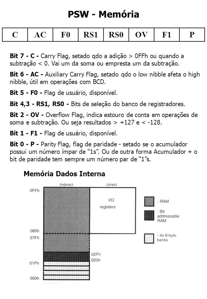 PSW - Memória C AC F0 RS1 RS0 OV F1 P Memória Dados Interna