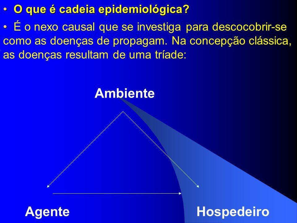 O que é cadeia epidemiológica