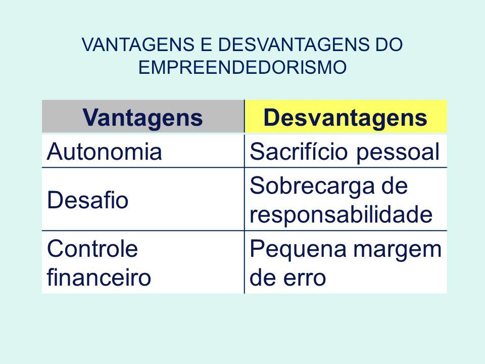 VANTAGENS E DESVANTAGENS DO EMPREENDEDORISMO