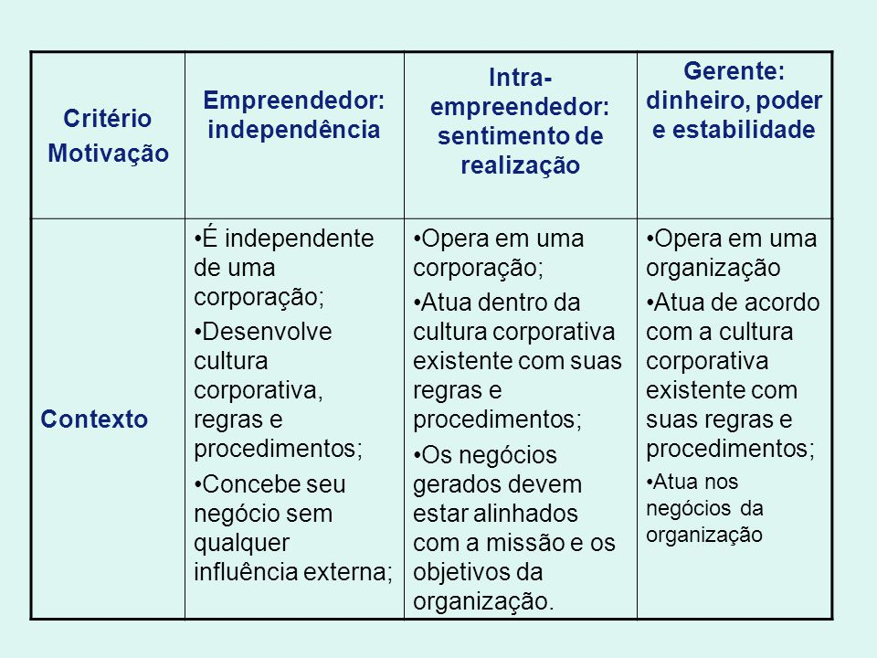 Empreendedor: independência