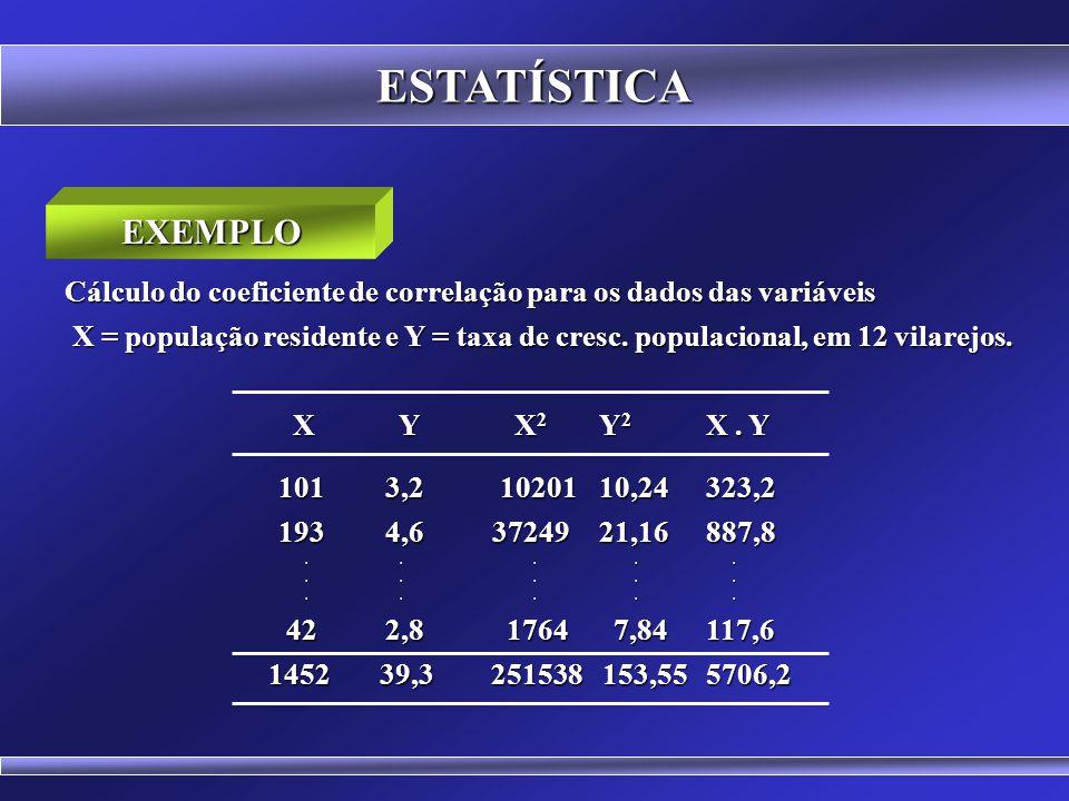 ESTATÍSTICA EXEMPLO. Cálculo do coeficiente de correlação para os dados das variáveis.