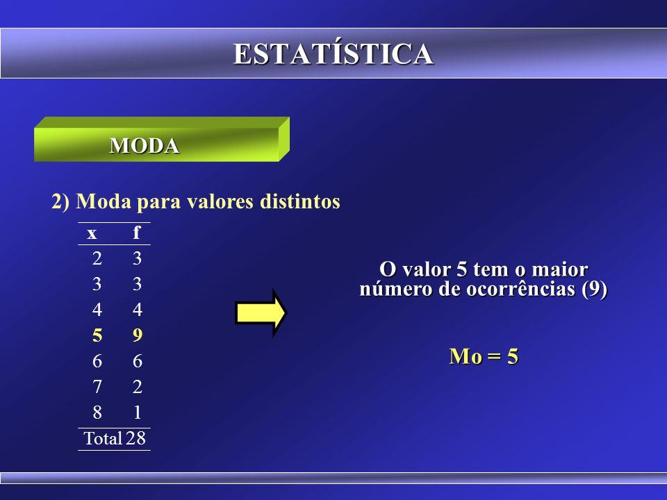 O valor 5 tem o maior número de ocorrências (9)