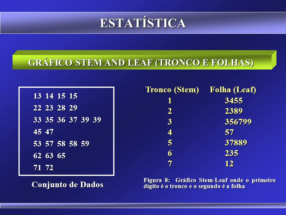 GRÁFICO STEM AND LEAF (TRONCO E FOLHAS)