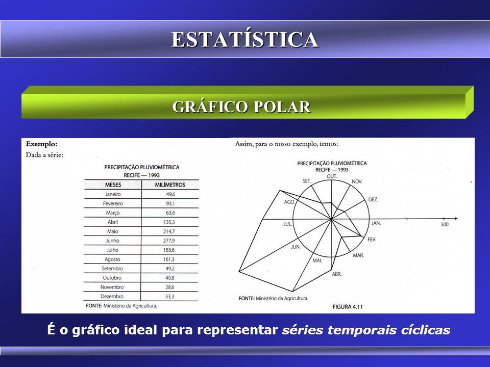 É o gráfico ideal para representar séries temporais cíclicas