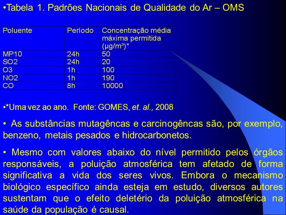 Tabela 1. Padrões Nacionais de Qualidade do Ar – OMS