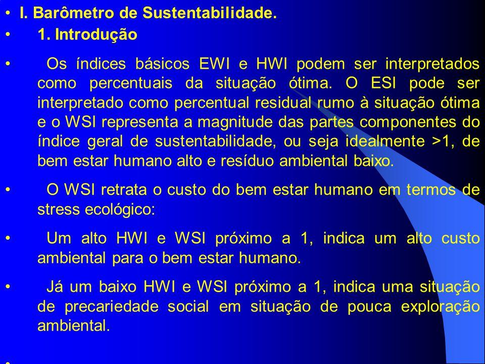 I. Barômetro de Sustentabilidade.