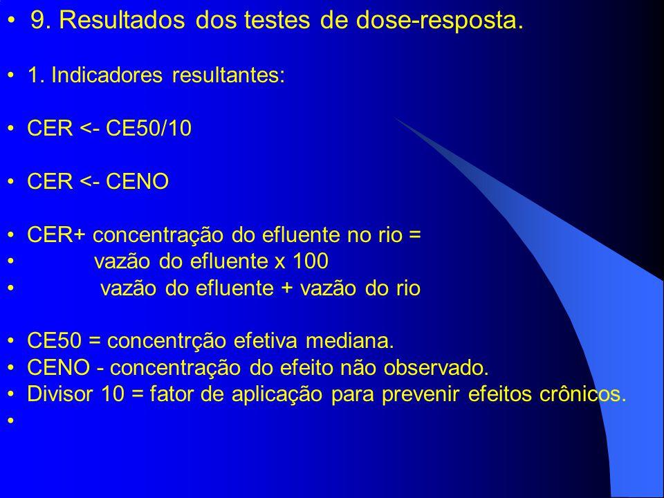 9. Resultados dos testes de dose-resposta.
